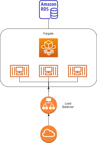 Serverless site architecture using AWS services